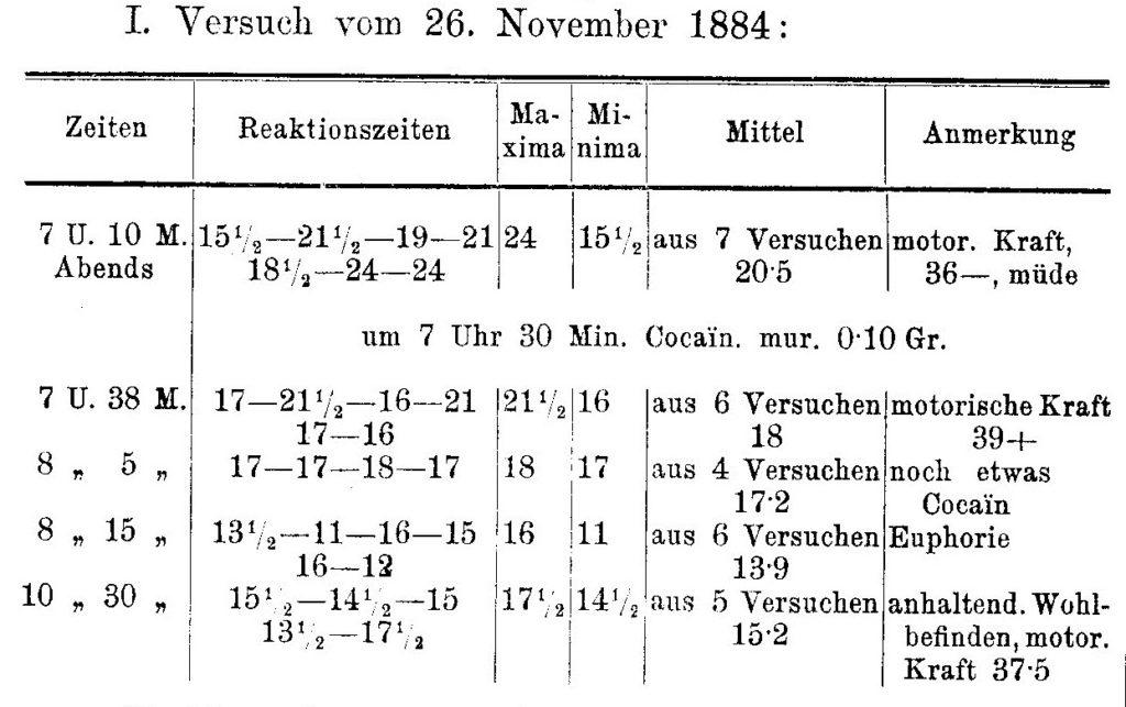 Beitrag zur Kenntniss der Cocawirkung
